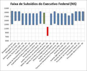 Dados oficiais comprovam a distorção remuneratória dos cargos EPA