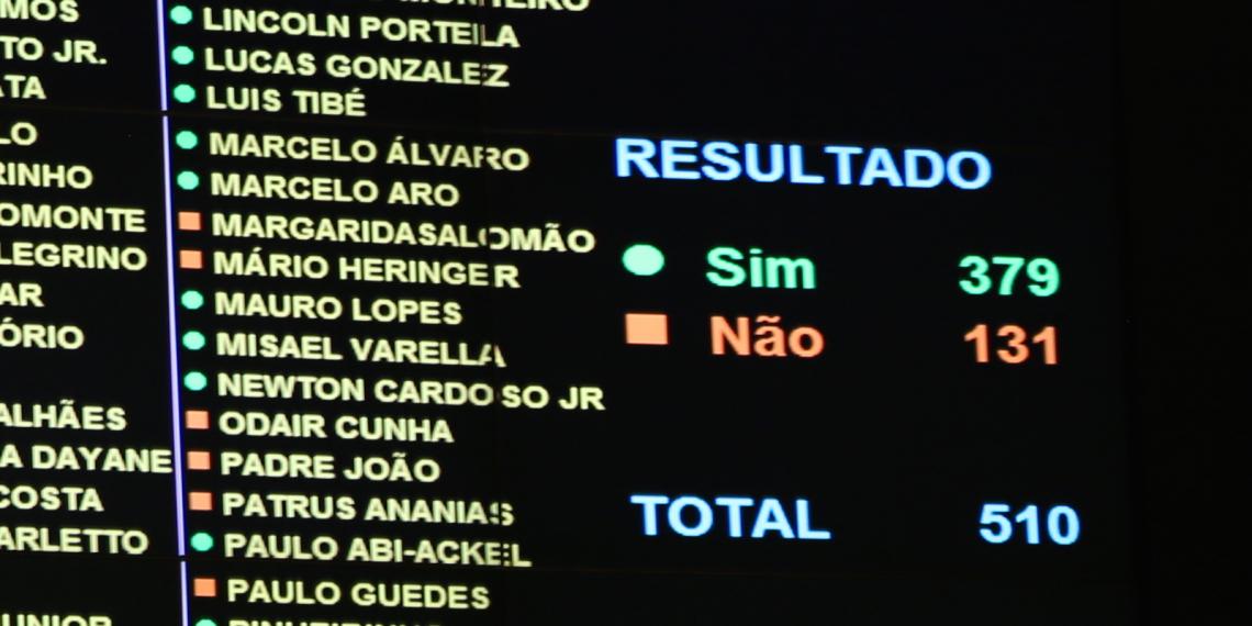 Governo goleia e Câmara aprova texto-base da reforma da Previdência com 379 votos